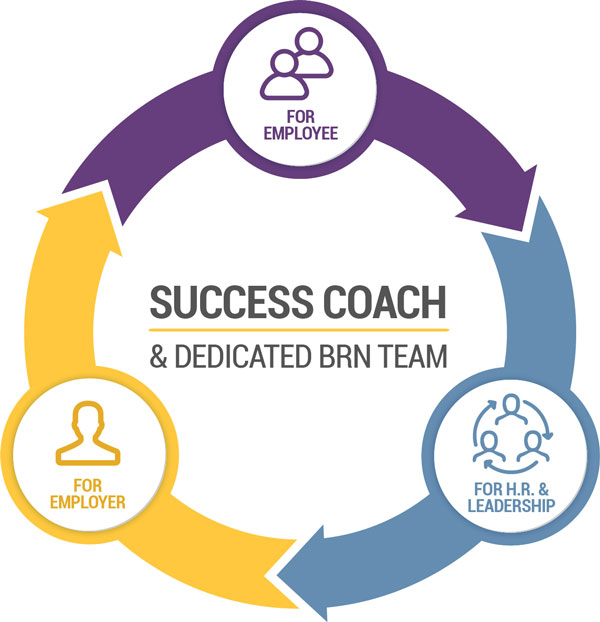success coach graphic